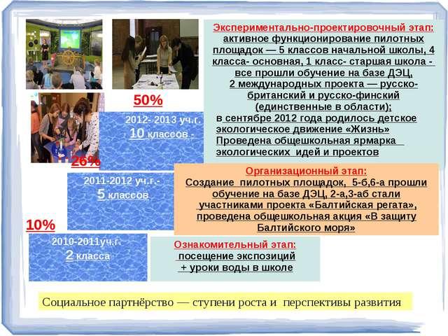 2010-2011уч.г. 2 класса 2011-2012 уч.г.- 5 классов 2012- 2013 уч.г. 10 классо...