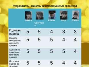 Результаты защиты экзаменационных проектов  Айжан Светлана Ирина Вера Е