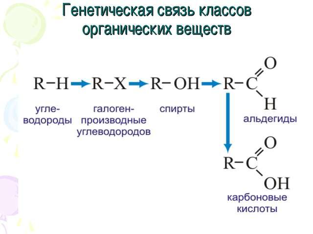 Генетическая связь классов органических веществ