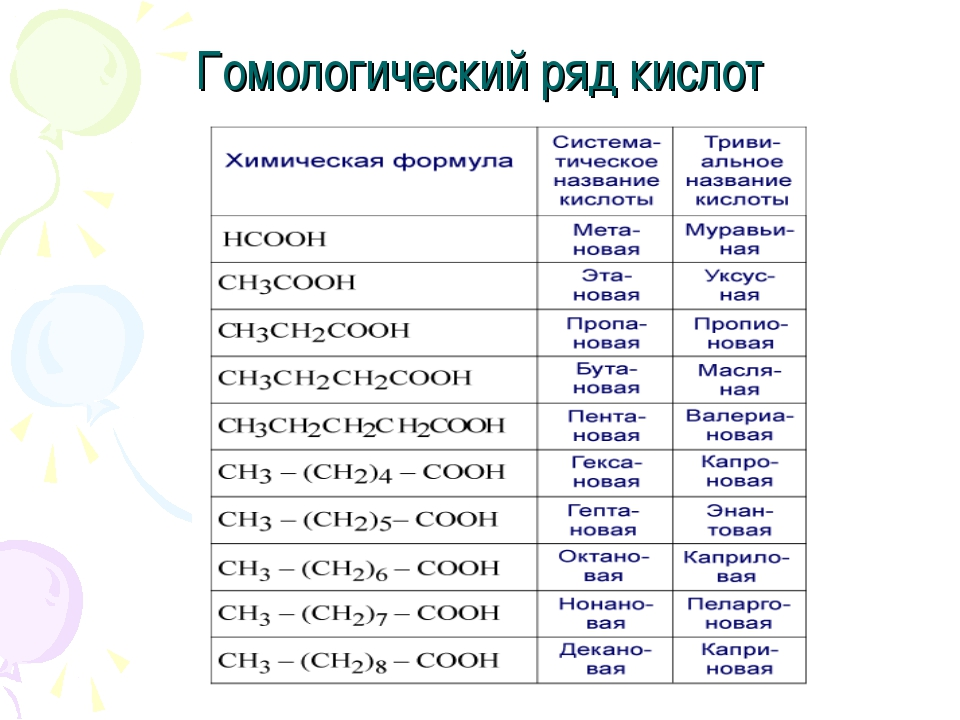 Гомологический ряд кислот