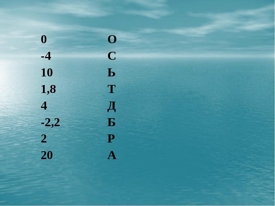 0 О -4 С 10 Ь 1,8 Т 4 Д -2,2 Б 2 Р 20 А