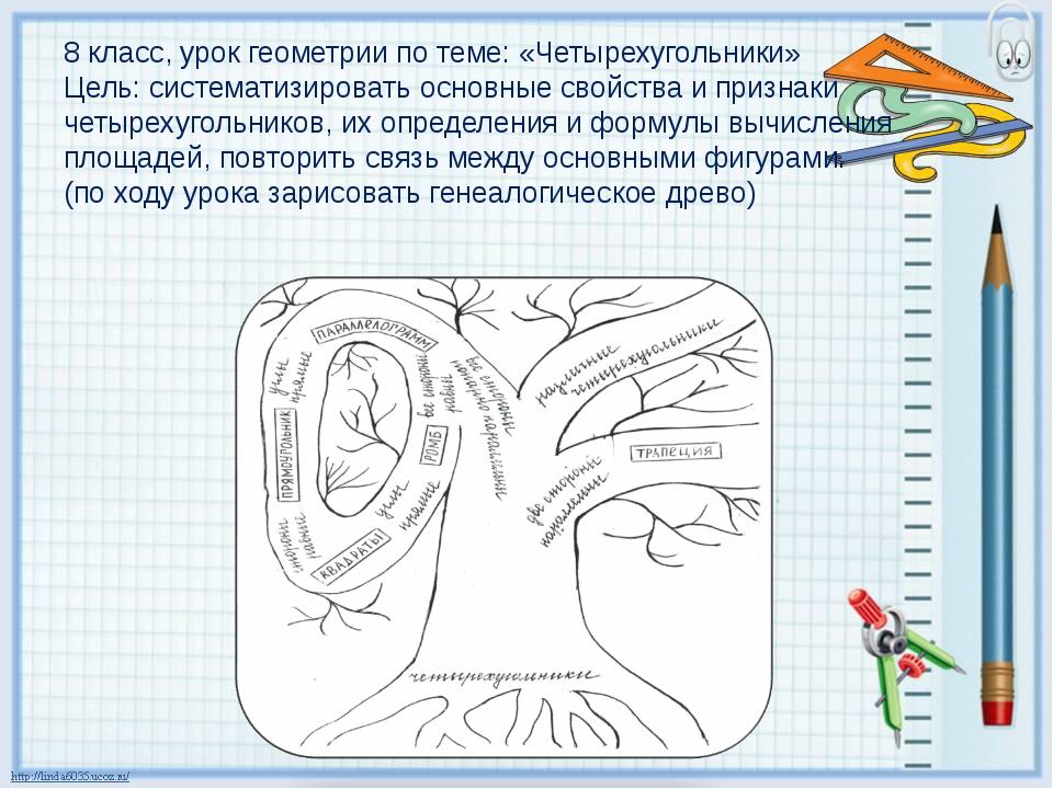 8 класс, урок геометрии по теме: «Четырехугольники» Цель: систематизировать о...