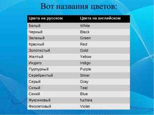 Цвета на русском Цвета на английском Белый White ЧерныйBlack ЗеленыйGreen