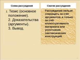Схема рассуждения Сжатие рассуждения 1.Тезис (основное положение). 2.Доказа