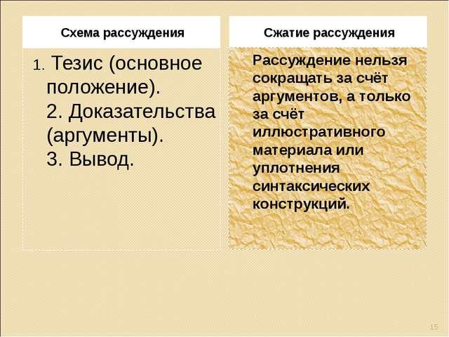 Схема рассуждения Сжатие рассуждения 1.Тезис (основное положение). 2.Доказа...