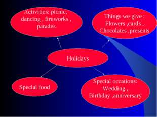 Holidays Activities: picnic, dancing , fireworks , parades Things we give : F