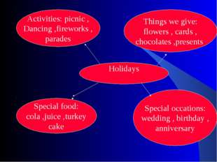 Holidays Things we give: flowers , cards , chocolates ,presents Special occat