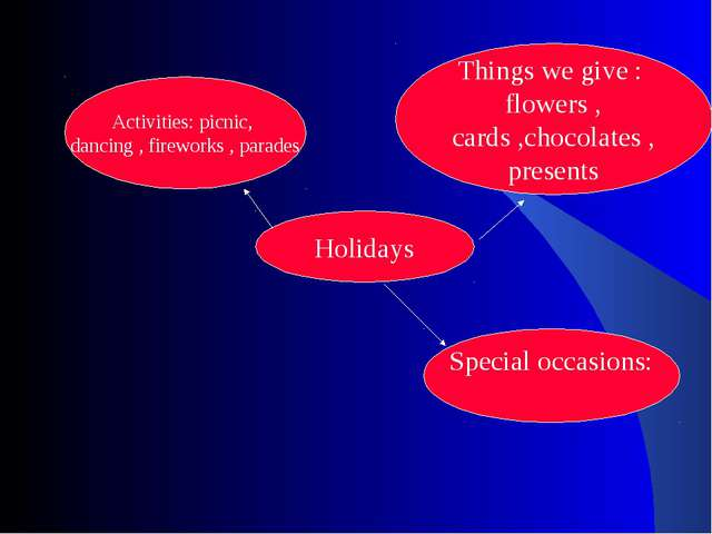 Holidays Activities: picnic, dancing , fireworks , parades Things we give : f...
