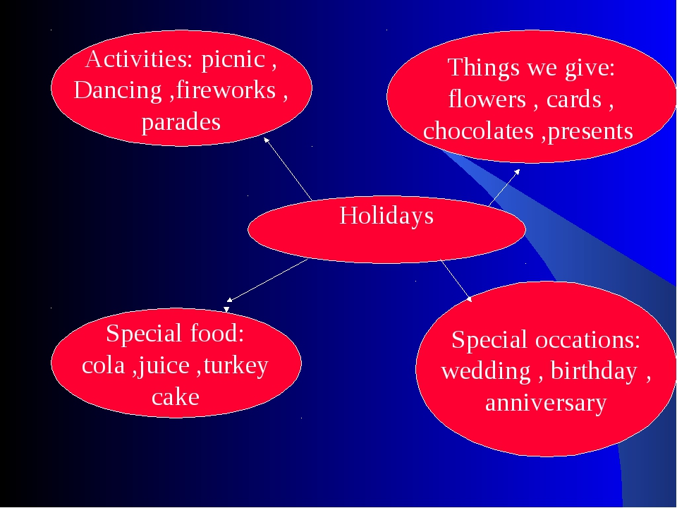 Holidays Things we give: flowers , cards , chocolates ,presents Special occat...