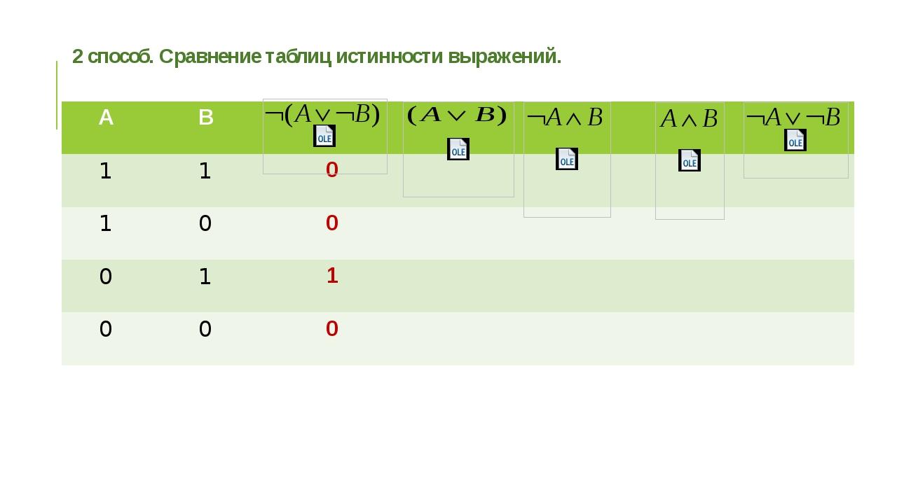 2 способ. Сравнение таблиц истинности выражений. А В 1 1 0 1 0 0 0 1 1 0 0 0