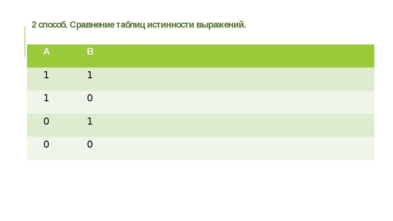 2 способ. Сравнение таблиц истинности выражений. А В 1 1 1 0 0 1 0 0