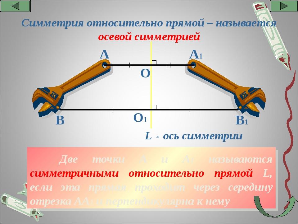 Две точки А и А1 называются симметричными относительно прямой L, если эта пр...