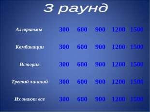 Алгоритмы 30060090012001500 Комбинации30060090012001500 История300
