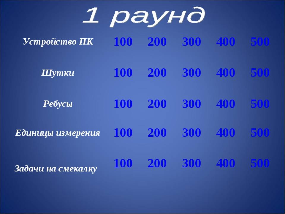 Устройство ПК100200300400500 Шутки100200300400500 Ребусы10020030...