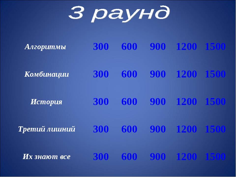Алгоритмы 30060090012001500 Комбинации30060090012001500 История300...