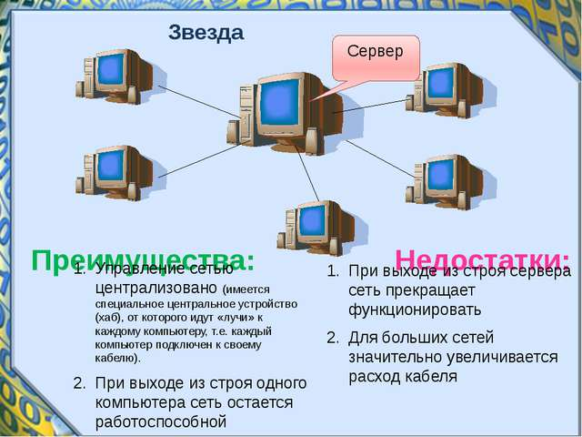 Звезда Сервер Недостатки: Преимущества: Управление сетью централизовано (имее...