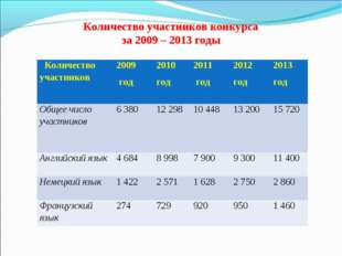 Количество участников конкурса за 2009 – 2013 годы Количество участников200
