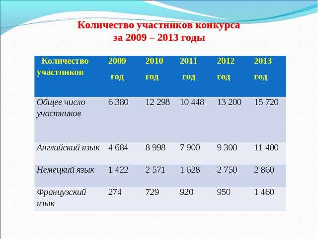 Количество участников конкурса за 2009 – 2013 годы Количество участников200...
