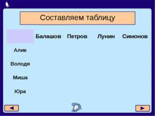 Москва, 2006 г. Составляем таблицу Балашов Петров Лунин Симонов Алик Володя М