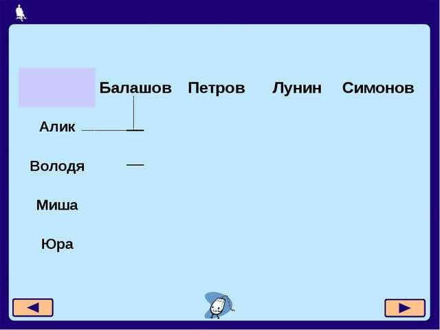 Москва, 2006 г. Балашов Петров Лунин Симонов Алик Володя Миша Юра