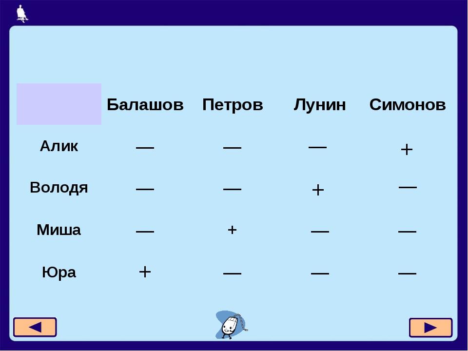 Москва, 2006 г. — — + + Балашов Петров Лунин Симонов Алик — — Володя — — Миша...