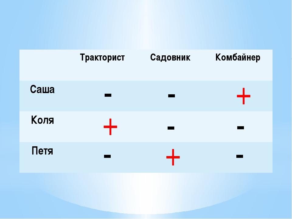 - - - - - - + + + Тракторист Садовник Комбайнер Саша Коля Петя