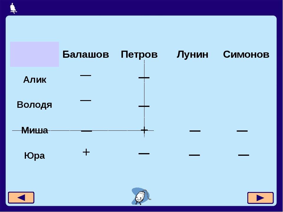 Москва, 2006 г. + + — — — — — — — — Балашов Петров Лунин Симонов Алик — Волод...