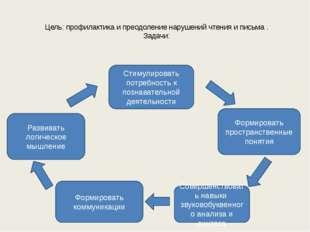Цель: профилактика и преодоление нарушений чтения и письма . Задачи: Стимули