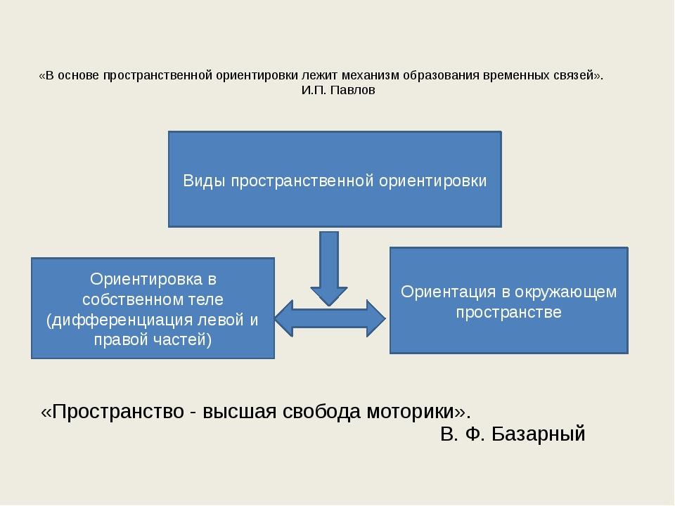 «В основе пространственной ориентировки лежит механизм образования временных...