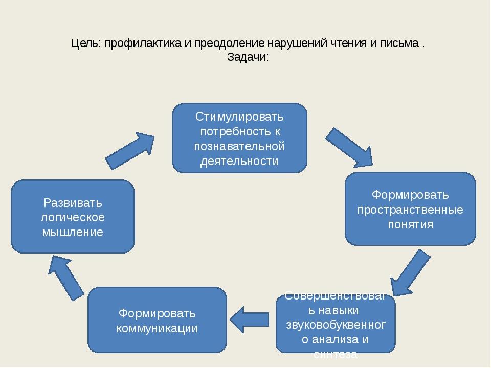 Цель: профилактика и преодоление нарушений чтения и письма . Задачи: Стимули...