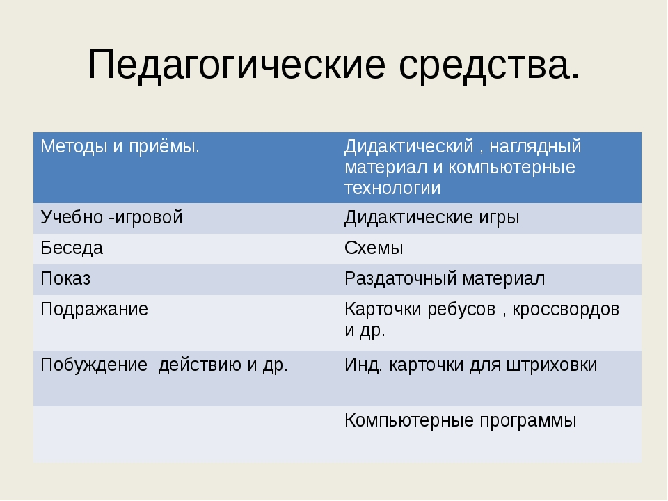 Педагогические средства. Методы и приёмы. Дидактический , наглядный материал...