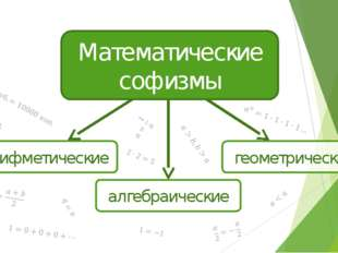 арифметические Математические софизмы алгебраические геометрические