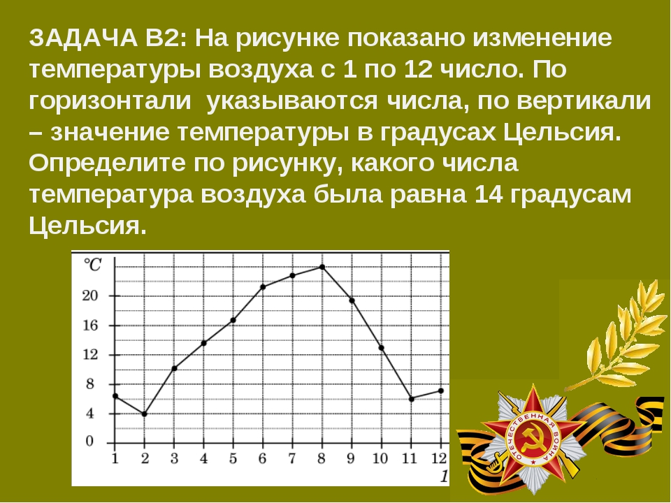 ЗАДАЧА В2: На рисунке показано изменение температуры воздуха с 1 по 12 число....