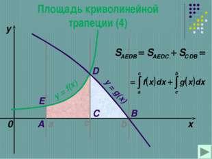 a b x y y = f(x) 0 y = g(x) A B C D с Е Площадь криволинейной трапеции (4)