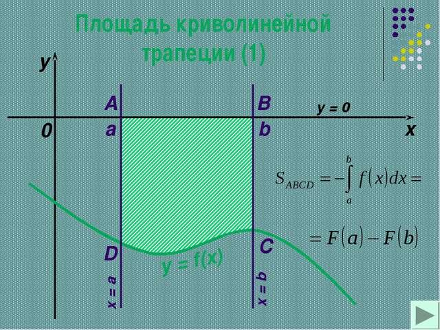 Площадь криволинейной трапеции (1) a b x y y = f(x) 0 A B C D x = a x = b y = 0