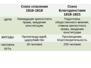 Союзспасения 1816-1818 Союз Благоденствия 1818-1821 цели Ликвидация крепостн