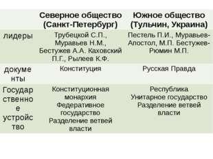 Северноеобщество (Санкт-Петербург) Южное общество (Тульчин, Украина) лидеры