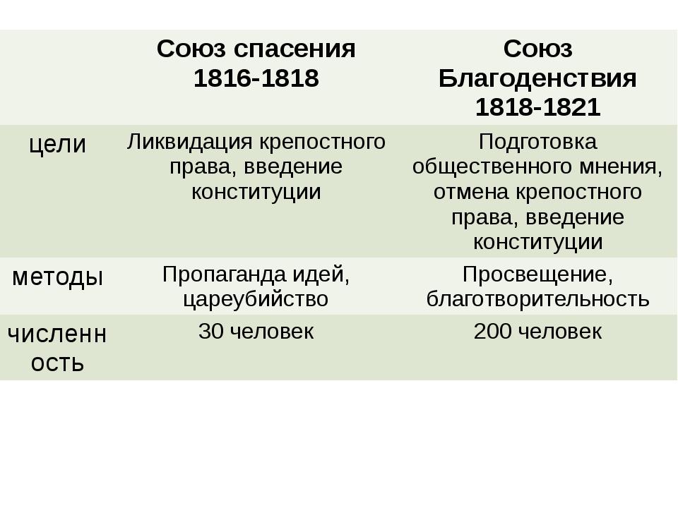 Союзспасения 1816-1818 Союз Благоденствия 1818-1821 цели Ликвидация крепостн...