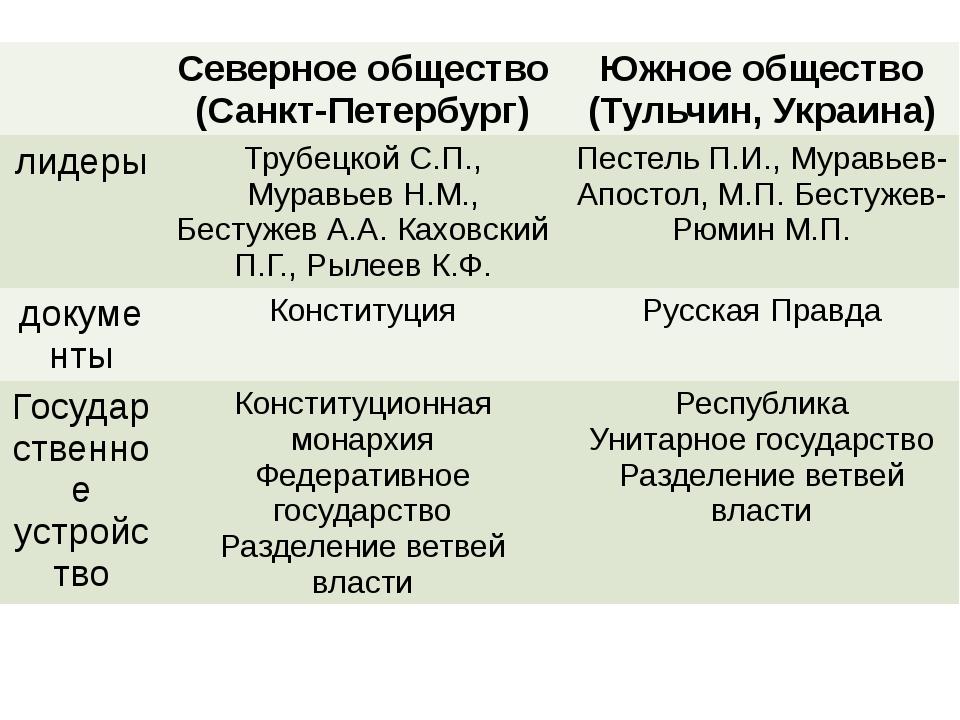Северноеобщество (Санкт-Петербург) Южное общество (Тульчин, Украина) лидеры...