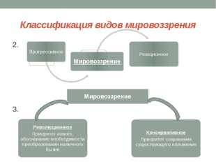 Классификация видов мировоззрения 2. 3. Мировоззрение Революционное Приоритет