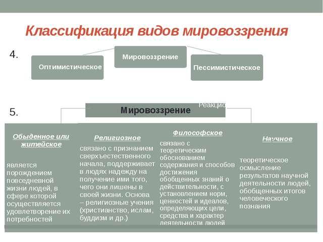 Классификация видов мировоззрения 4. 5. Реакционное Реакционное Мировоззрение...