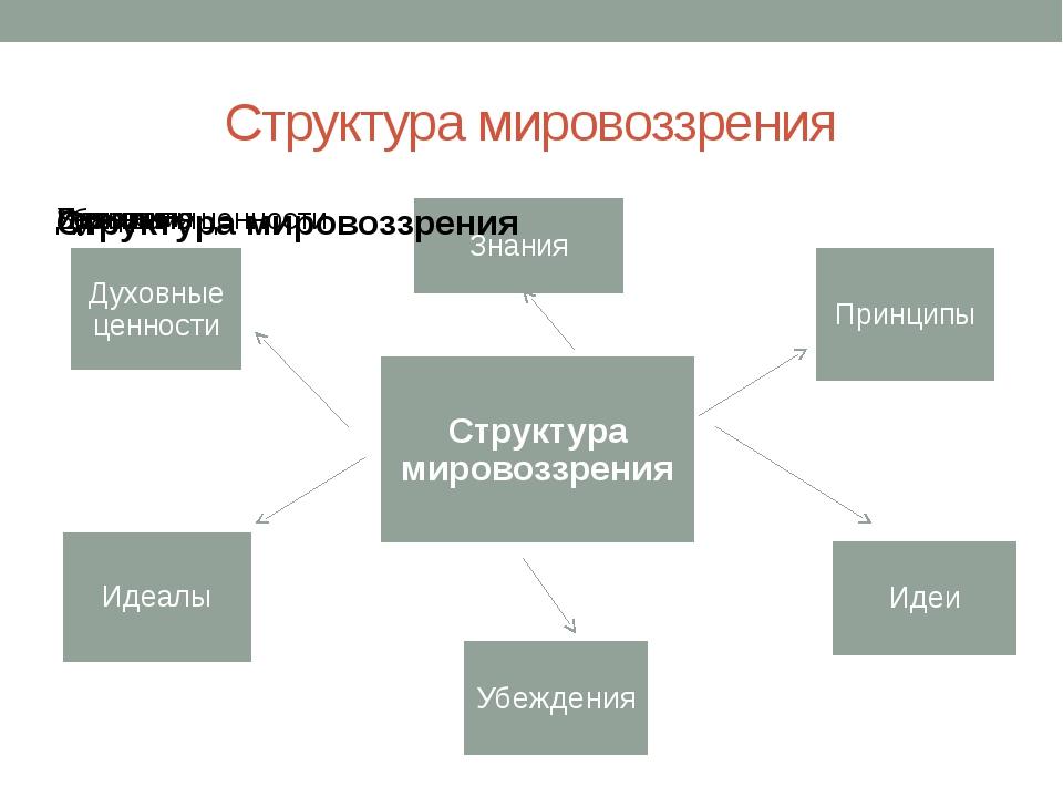 Структура мировоззрения