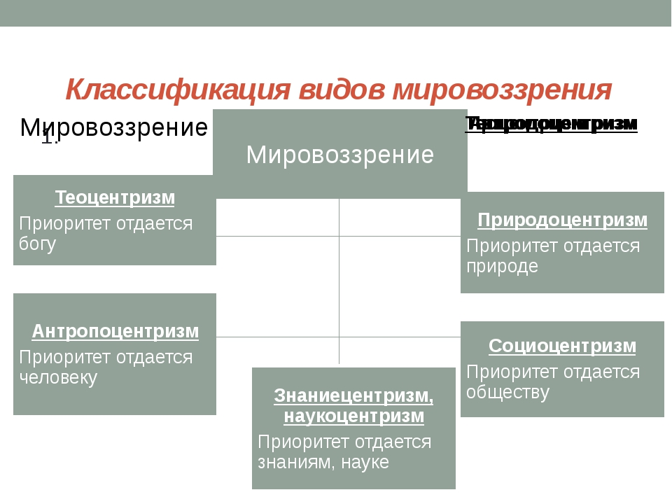 Классификация видов мировоззрения 1.
