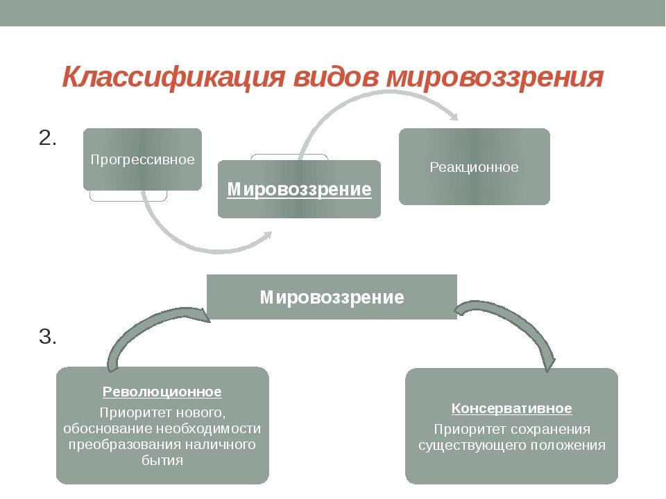 Классификация видов мировоззрения 2. 3. Мировоззрение Революционное Приоритет...