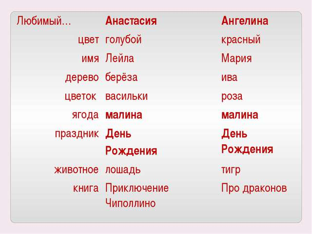 Любимый… Анастасия Ангелина цвет голубой красный имя Лейла Мария дерево берёз...