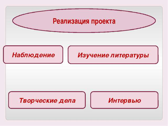 Реализация проекта Изучение литературы Наблюдение Творческие дела Интервью