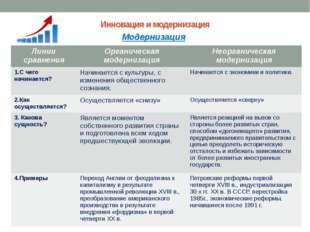 Инновация и модернизация Модернизация Линии сравнения Органическая модернизац