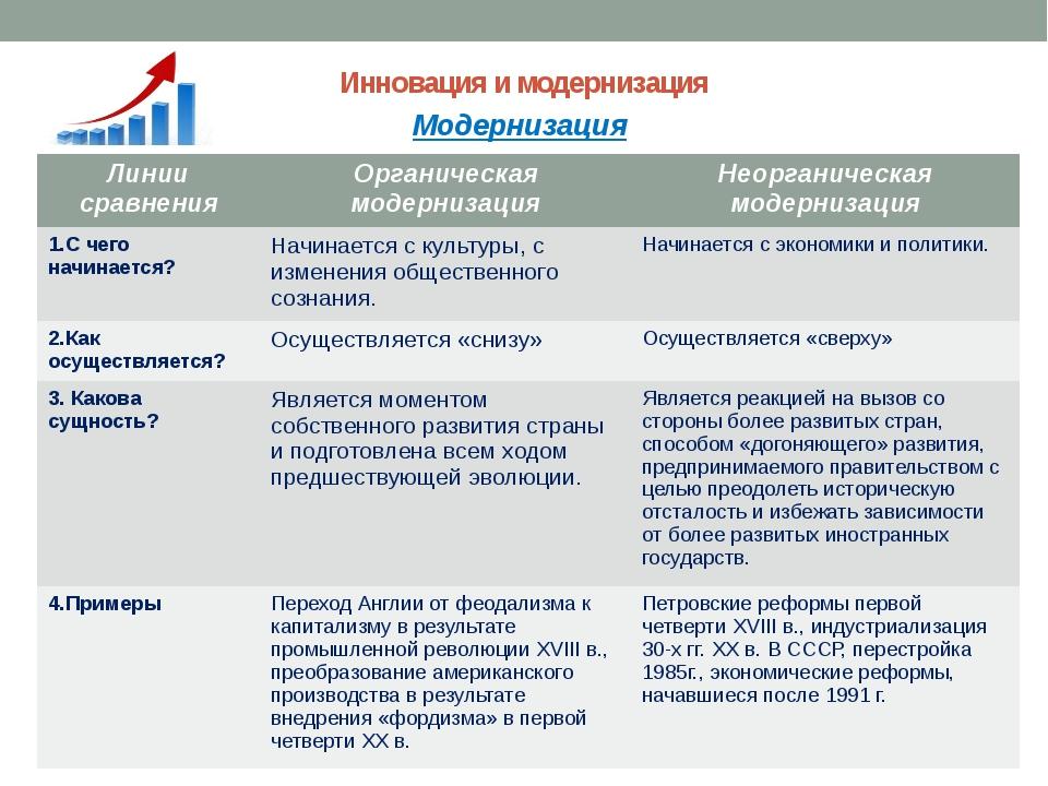 Инновация и модернизация Модернизация Линии сравнения Органическая модернизац...