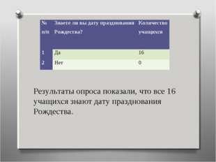 Результаты опроса показали, что все 16 учащихся знают дату празднования Рожде