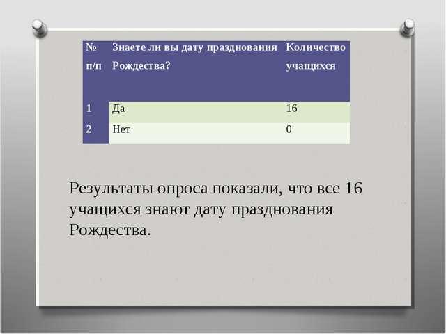 Результаты опроса показали, что все 16 учащихся знают дату празднования Рожде...